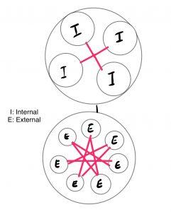 Internal external SEO